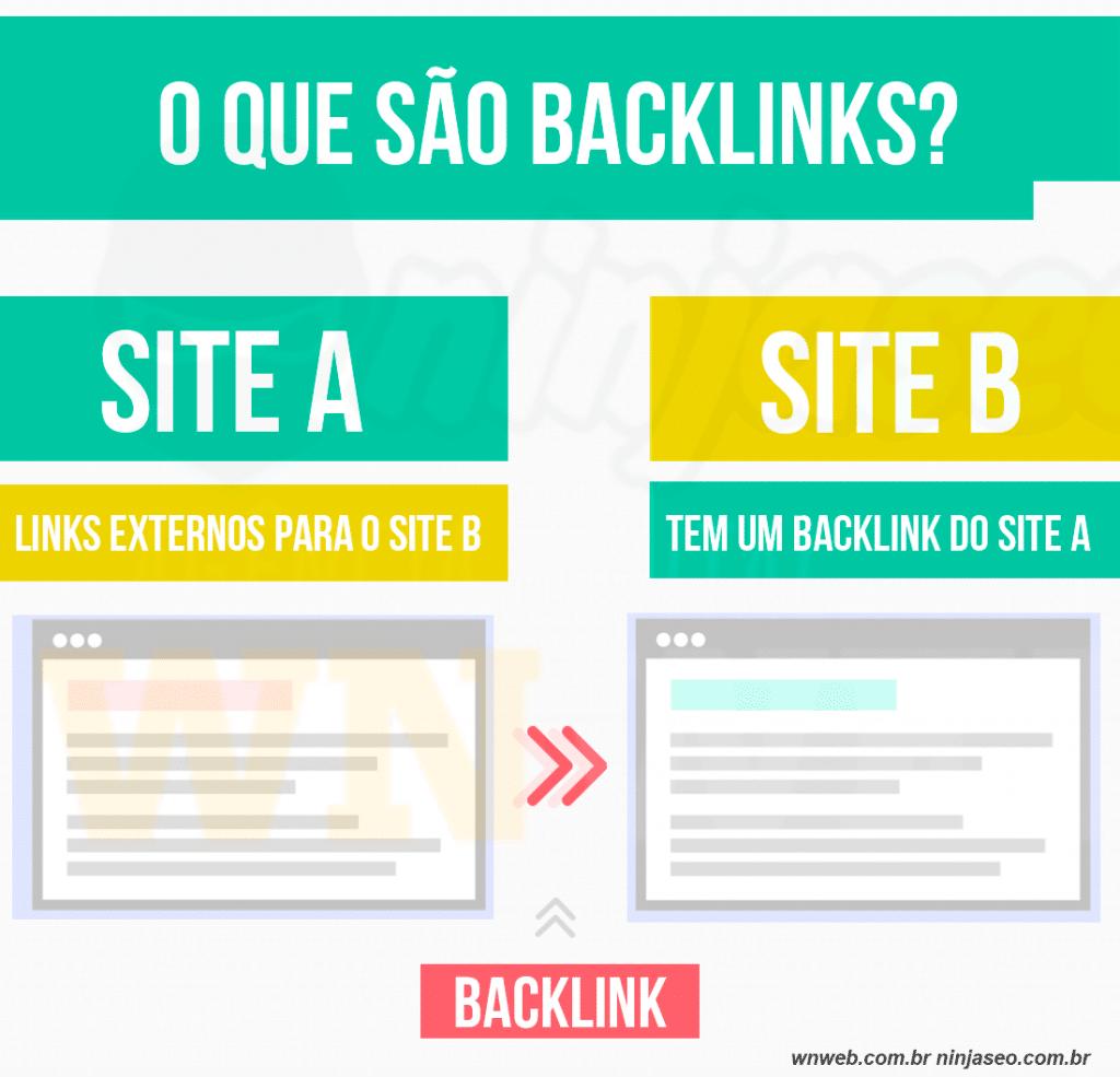 o-que-são-backlinks