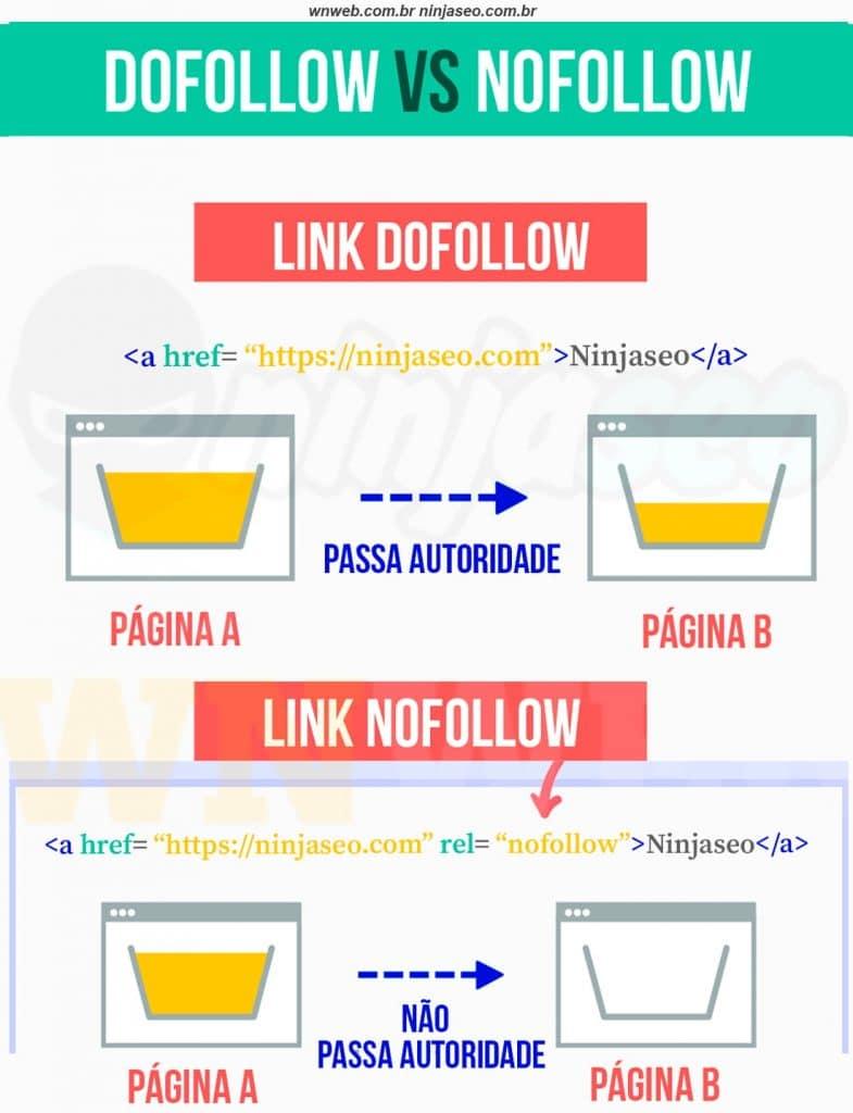 link-nofollow-x-dofollow.jpg