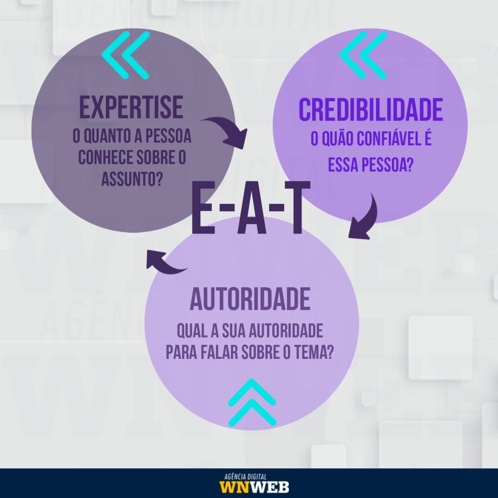eat-autoridade-expertise-confiabilidade-seo